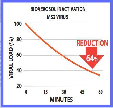 BioAerosol Inactivaction Ms2 Virus